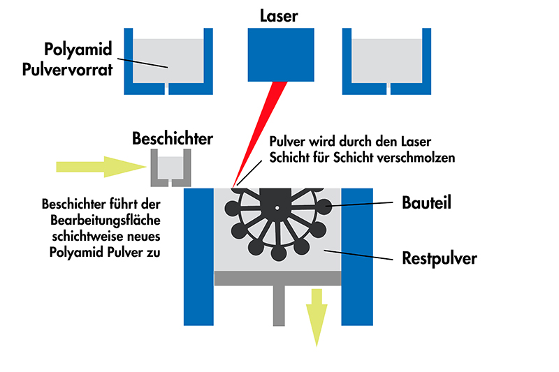 Selective Laser Sinter Procedure
